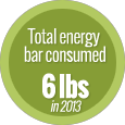 energy bar consumed